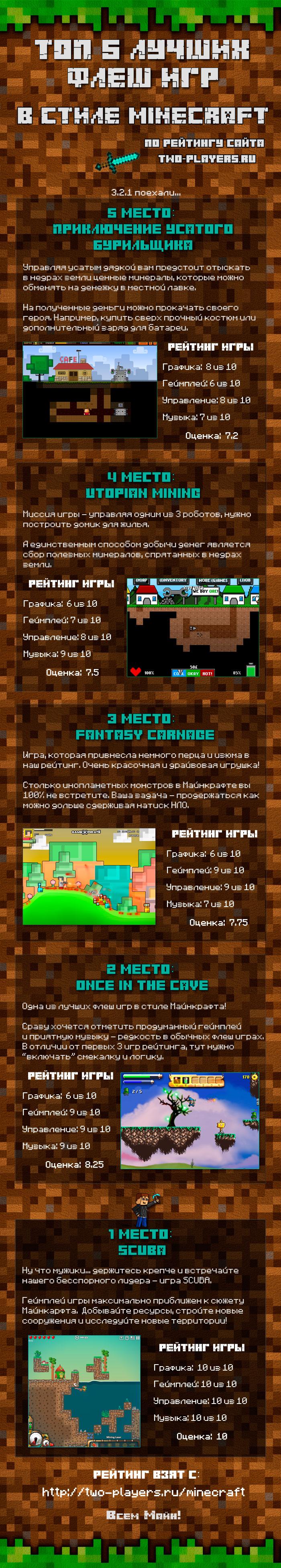 Онлайн игры Майнкрафт: ТОП 5